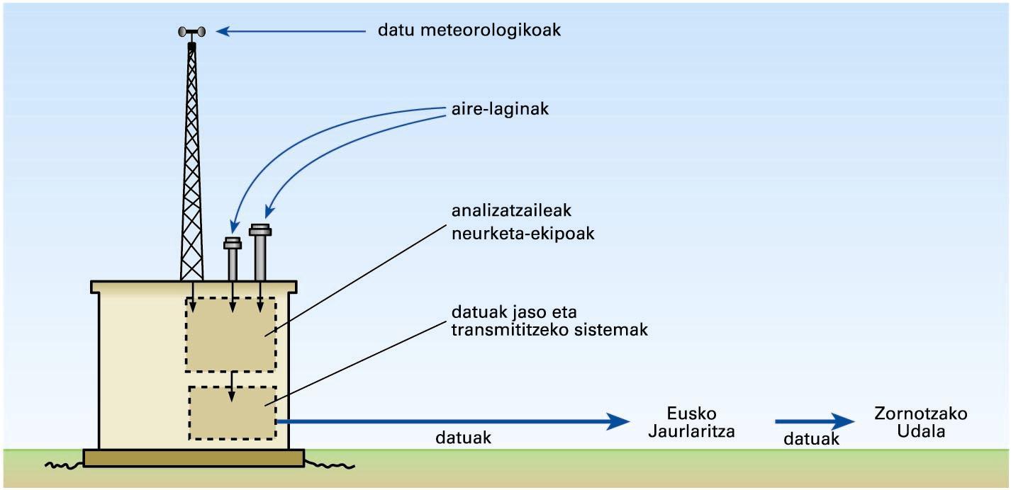 Airean dauden partikula solidoen kontzentrazioak neurtzekoestazioaren eskema