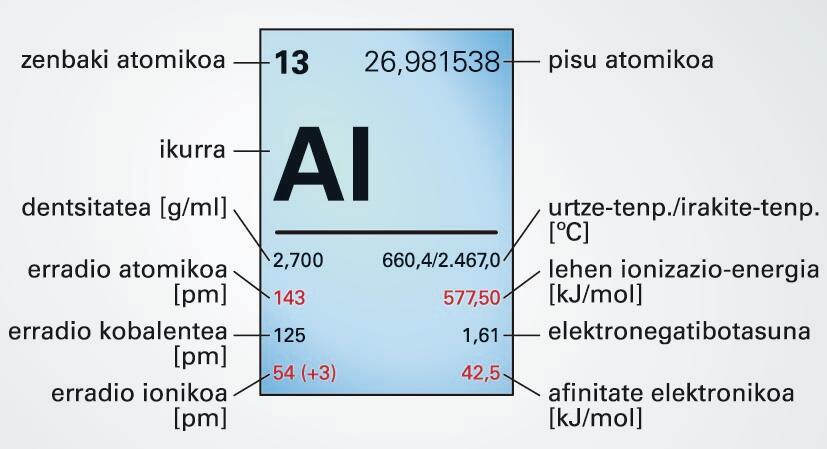 Aluminioa
