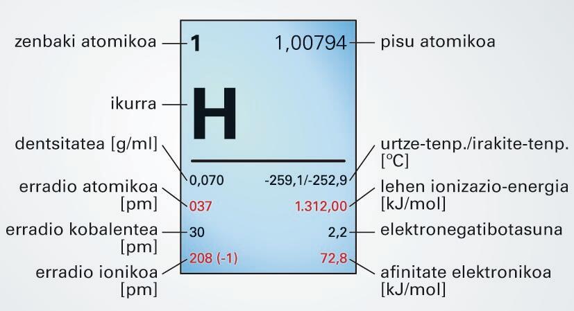 Hidrogenoa