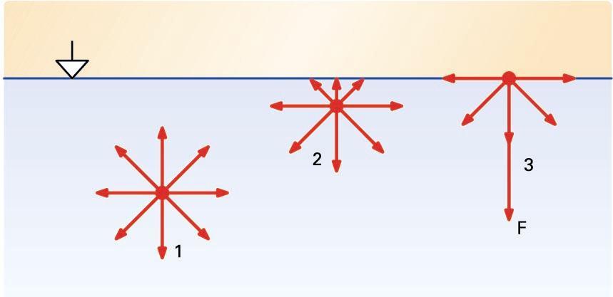 Gainazal librean kokatutako molekulek eta sakoneko molekulek jasaten dituzten kohesio-indar ezberdinen arteko konparazio eskematikoa