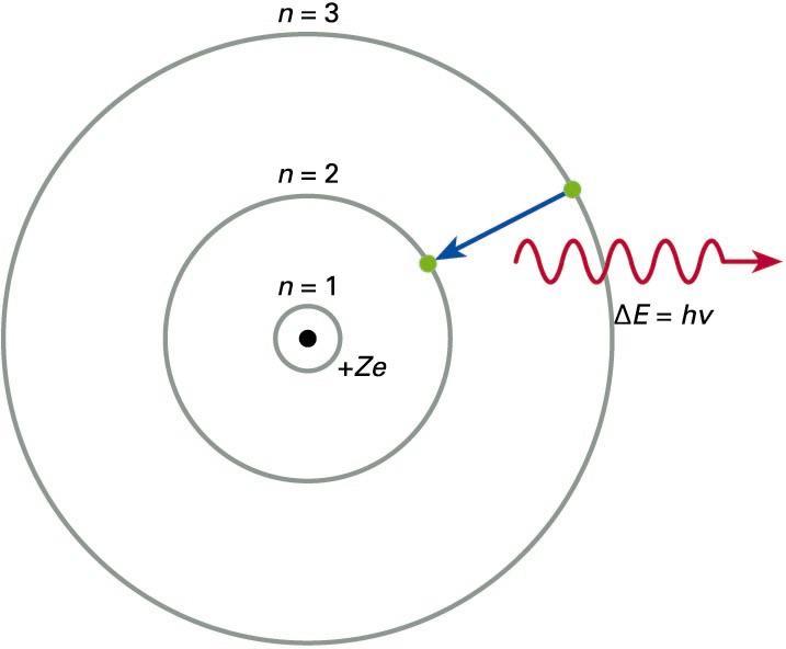 """Bohrren atomoa. Elektroiak <span style=""""font-style:italic"""">n</span> zenbaki kuantikoaren araberako orbita kuantizatuetan biraka dabiltza nukleoaren inguruan. Egoera eszitatuari dagokion kanpoko orbitatik (n = 3), energia-maila beheragoko orbita batera igarotzean, elektroiak argi-kuantu bat (fotoia) igortzen du, bi mailen arteko energia-aldeari dagokion maiztasuna duena"""
