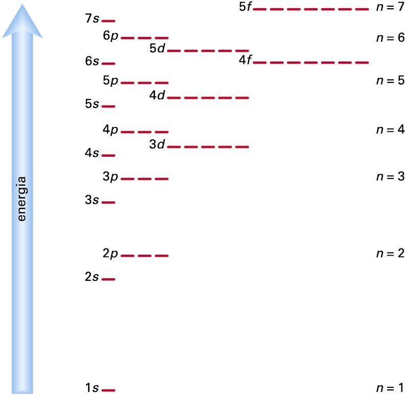 """Atomo polielektroniko neutroen orbital-energia erlatiboak. Irudiak orbitalak betetzeko ordena agertzen du: elektroiak libre dagoen energia behereneko orbitalean sartzen dira. Horren arabera, esaterako, 4<span style=""""font-style:italic"""">s</span> orbitala 3<span style=""""font-style:italic"""">d</span> orbitala baino lehenago betetzen da"""