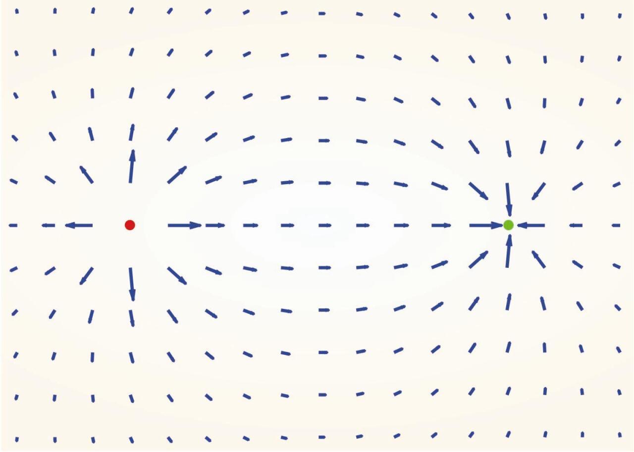 Karga elektriko positibo batek (gorria) eta negatibo batek (berdea) sortutako eremu elektrikoa