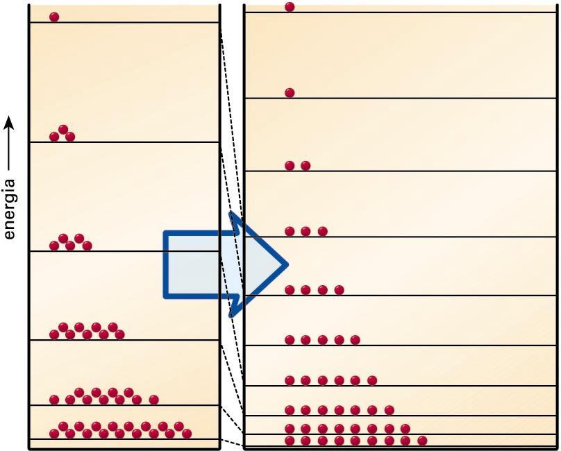 Kutxa batean sarturik ditugun partikulez osatutako sistemaren (gasaren eredua) entropiak gora egiten du, kutxa bera zabaltzean, kutxaren hormak elkarrengandik aldenduz baitoaz, eta ondorioz, partikulen energia-mailak elkarri hurreratzen baitira (hori guztia mekanika kuantikoaren bidez froga daiteke). Demagun tenperatura konstantea dela zabaltze-prozesu horretan, Boltzmannen banaketak energia-maila gehiago bereganatuko ditu, eta itsu-itsuan aukeratutako molekula bat energia-maila jakin batean egoteko probabilitateak behera egiten du. Hots, desordenak eta entropiak gora egiten dute gasak bolumen handigoa betetzen duenean
