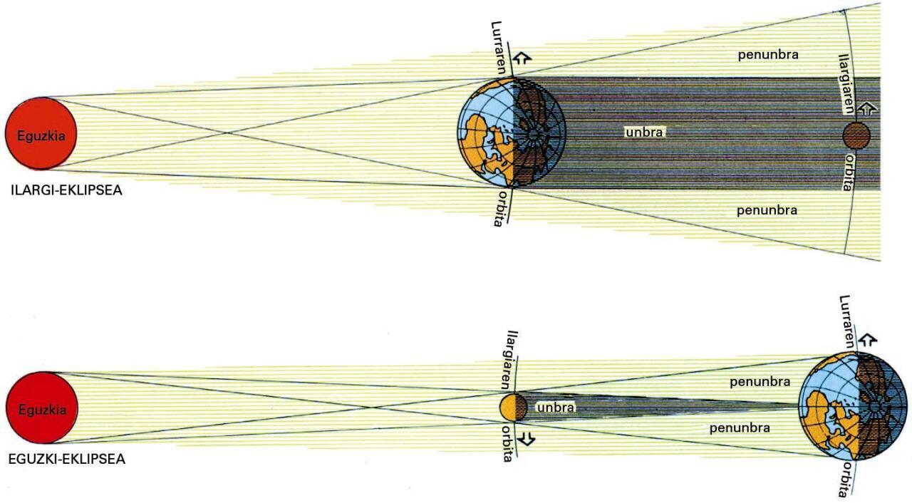 Ilargi-eklipsea eta eguzki-eklipsea (irudian ez daude eskalan)