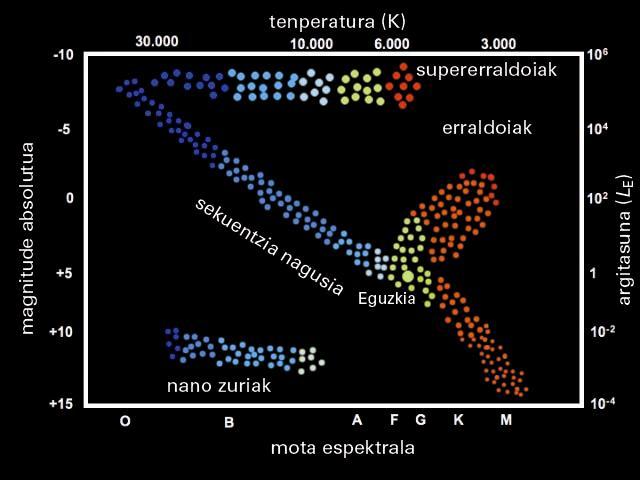 Hertzsprung-Russell (HR) diagrama