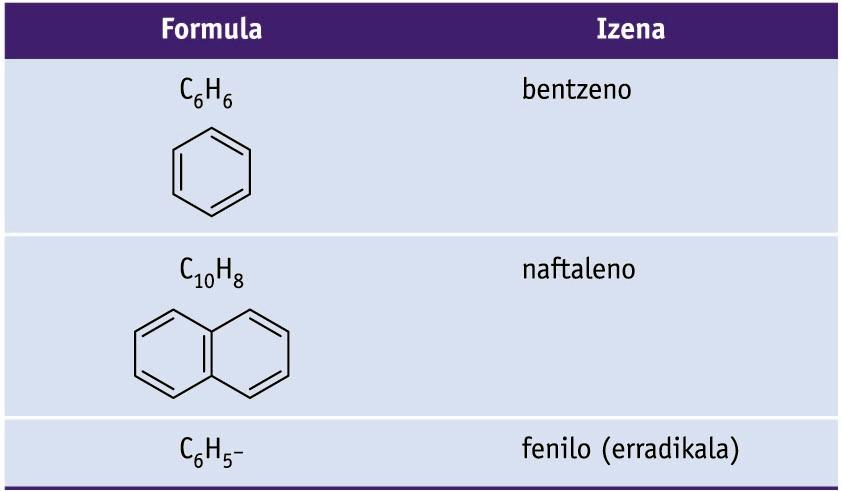 Konposatu aromatikoen adibideak