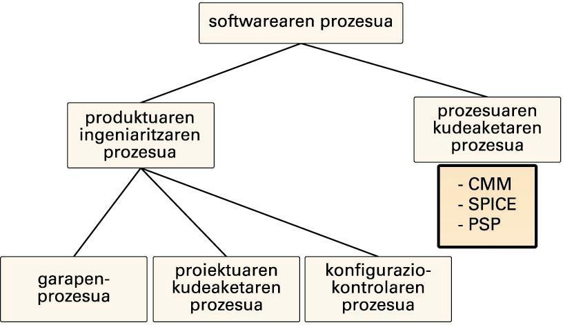 Softwarearen prozesua