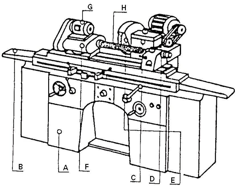 Artezteko makina (orokorra): A) bankada; B) mahai pieza-etxea; C) buru harri-etxea; D) harriari eragiten dion motorra; E) harria; F) buru pieza-etxea; G) piezari eragiten dion motorra; H) pieza