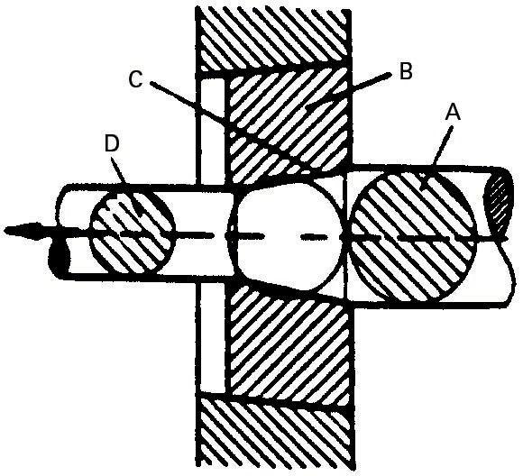 Trefilatzea: A) haria; B) trefilagailua;C) ahokadura konikoa; D) hari mehetua