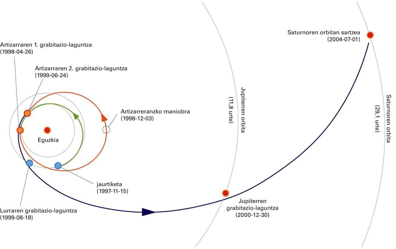 Posizio-astronomiak berebiziko garrantzia du espazio-ontzien ibilbideen diseinuan eta haien orientazioan espazioan daudenean