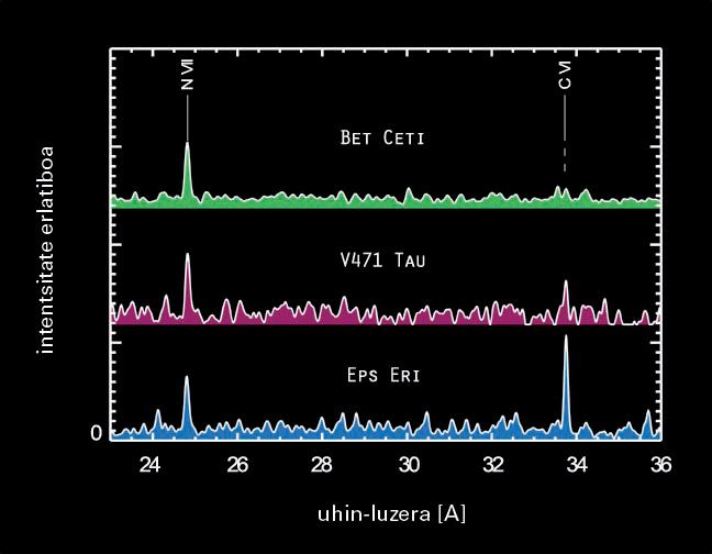 Cetus konstelazioko beta, Tauruseko V471 eta Eridanuseko epsilon izarren espektroen eskualde baten konparazioa
