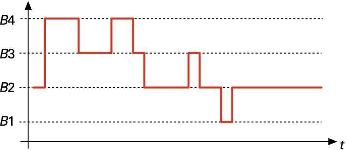 Lau balio (B1, B2, B3 eta B4) har ditzakeen seinale digital bat