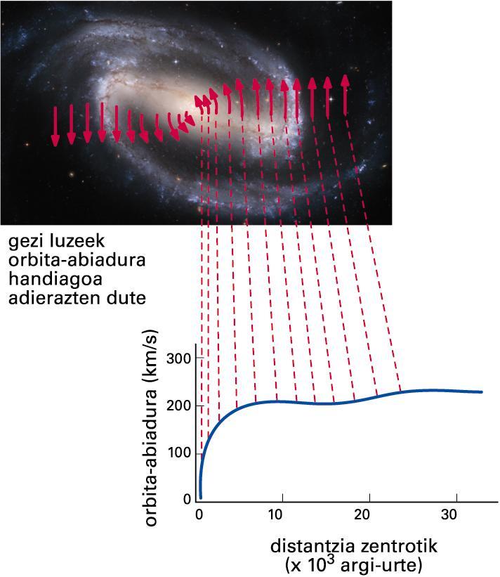 Galaxia espiralen errotazio-kurbak erradio handietan lautzen dira