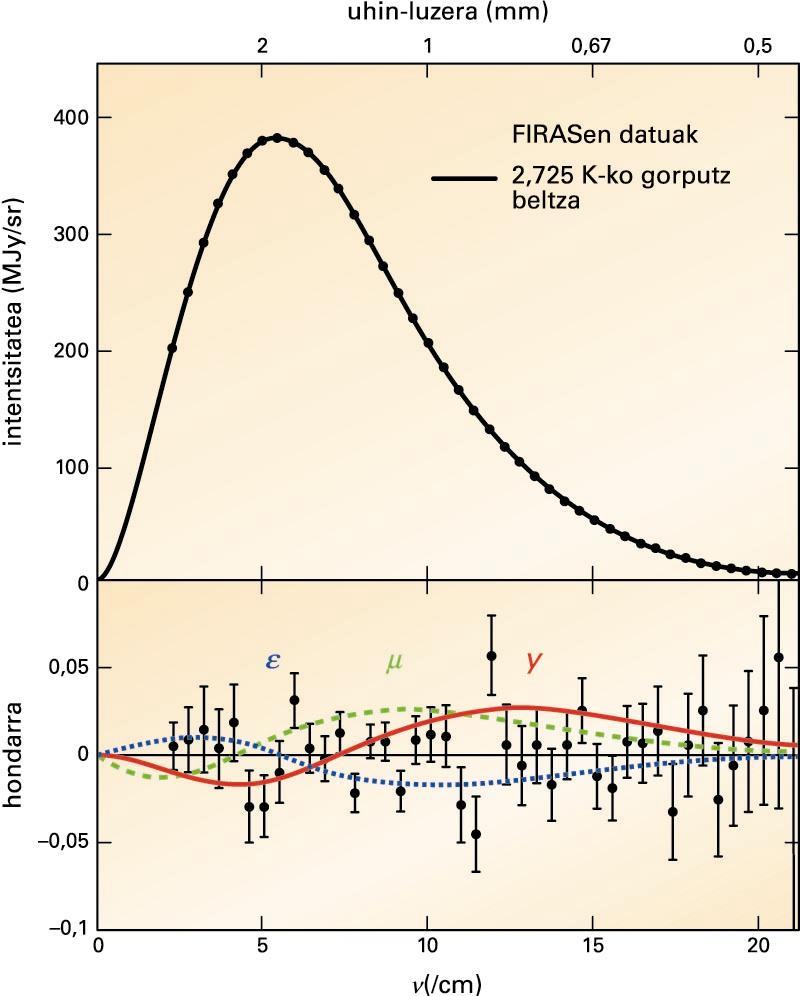 COBEren FIRAS (Far-Infrared Absolute Spectrometer) tresnarekin neurtutako hondoko mikrouhin-erradiazioaren espektroa (puntuak) eta 2,725 K-eko gorputz beltzaren legea (lerro kurbatua). Grafikoaren goiko atalean, neurketen barra okerrak puntuak baino txikiagoak dira