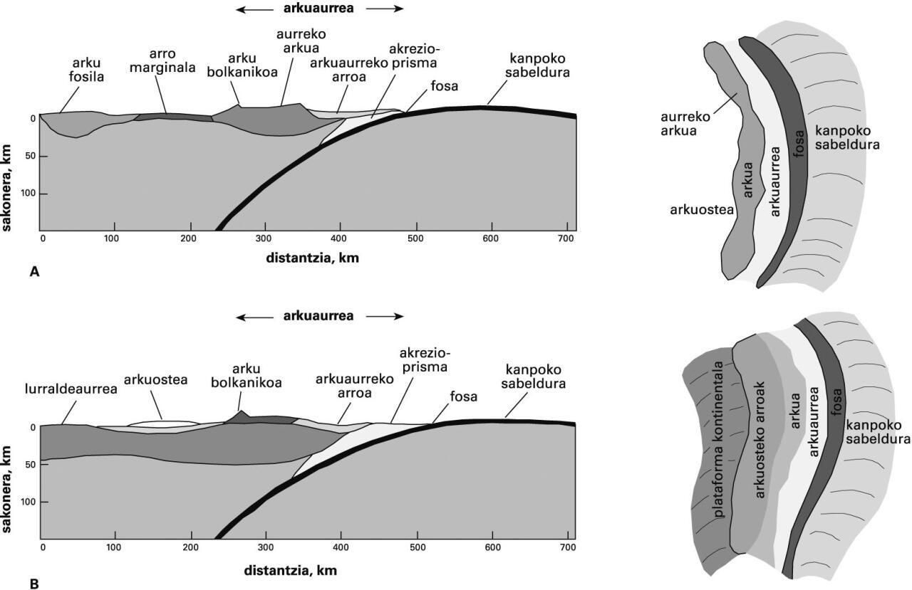 A) Litosfera ozeanikodun bi plaken arteko konbergentziaren, hau da,  subdukzio azpiozeanikoaren mapa eta zehar-ebaki eskematikoak; B) litosfera  ozeanikoaren ...